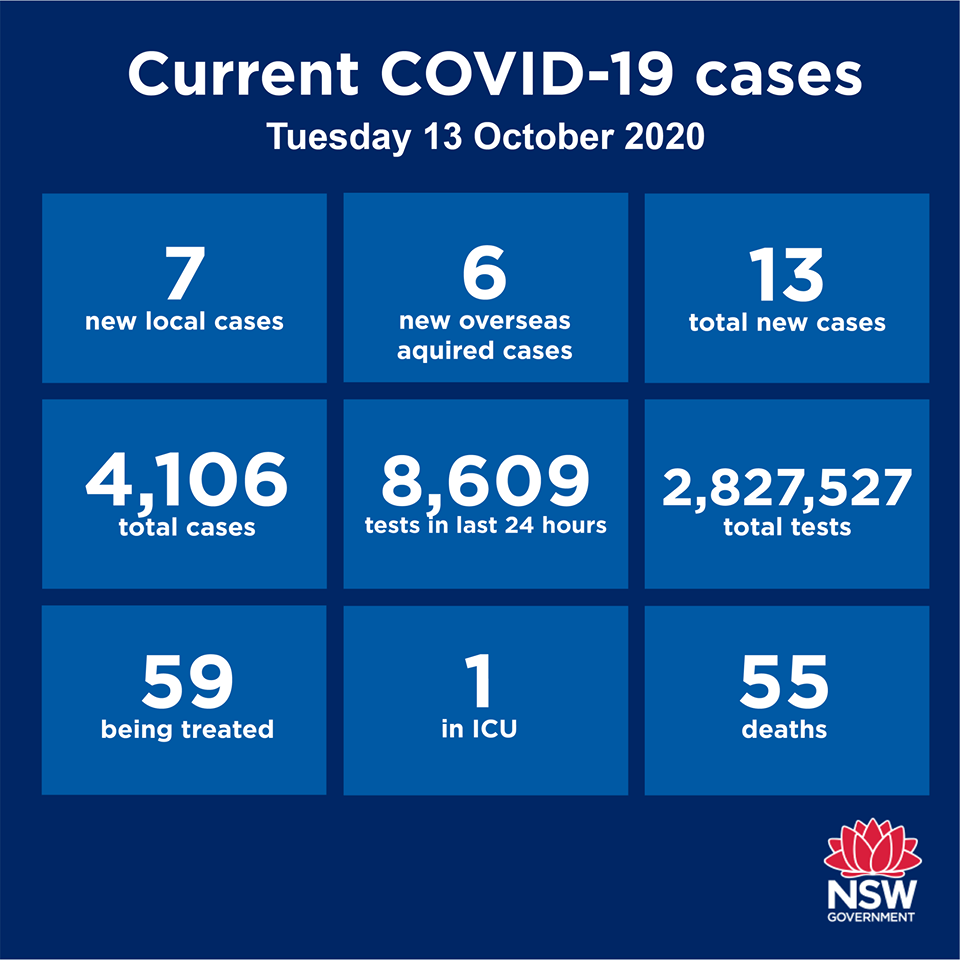 If you need to understand how well Australia is doing, consider that we currently have 232 active cases nationwide. There's currently 2,633,182 active cases in the US,