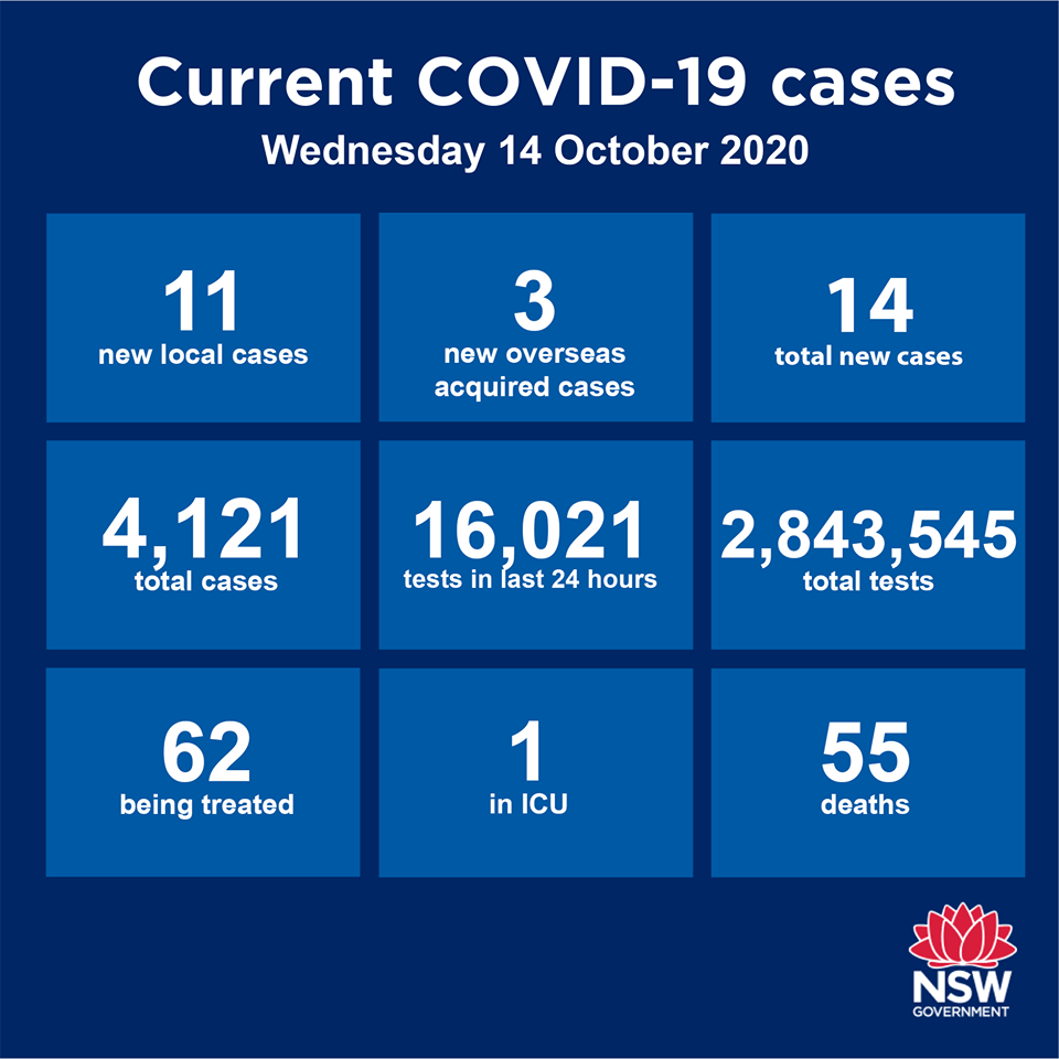 Not the most encouraging news today with another 14 new cases reported in NSW over the past 24 hours. Of those, only 3 are returned overseas travellers in
